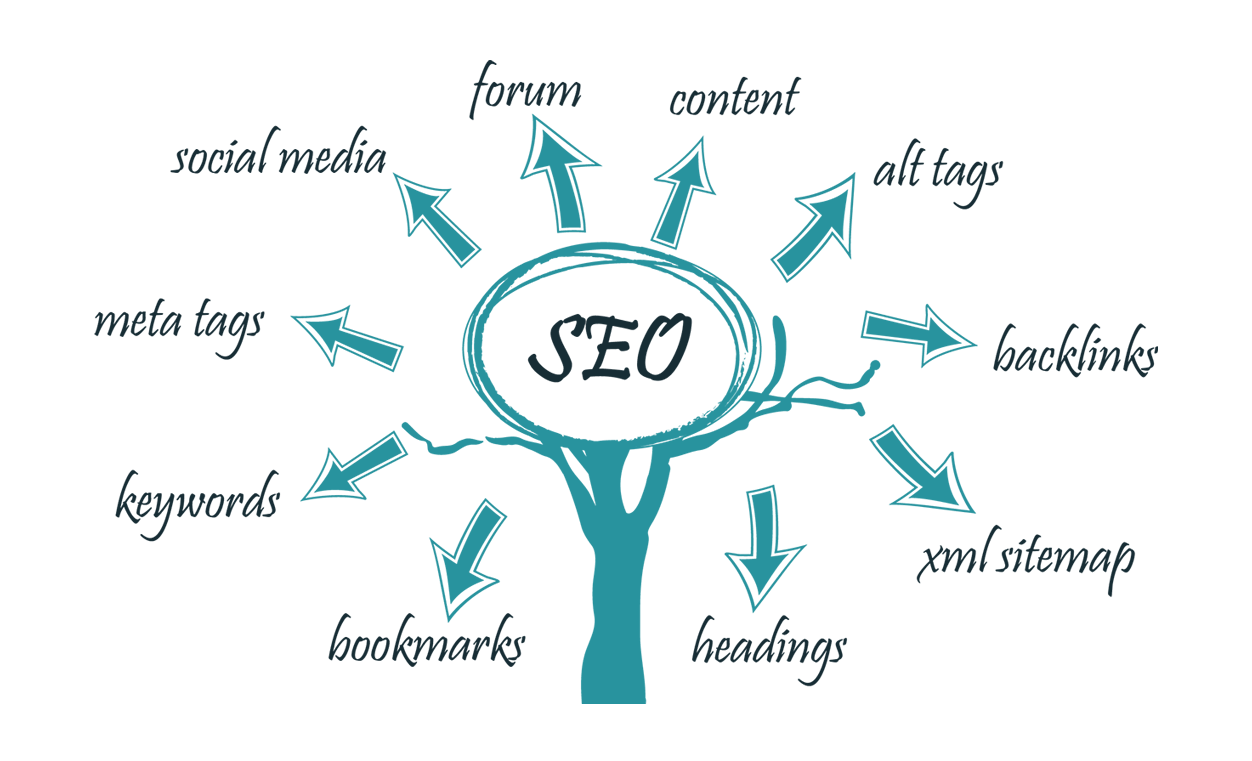 The Major Advantages of SEO